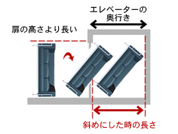エレベーターからの搬入方法